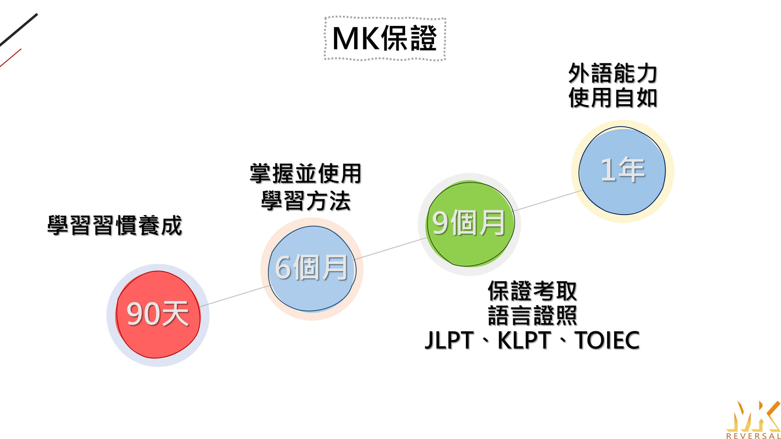MK反轉外語保證目標