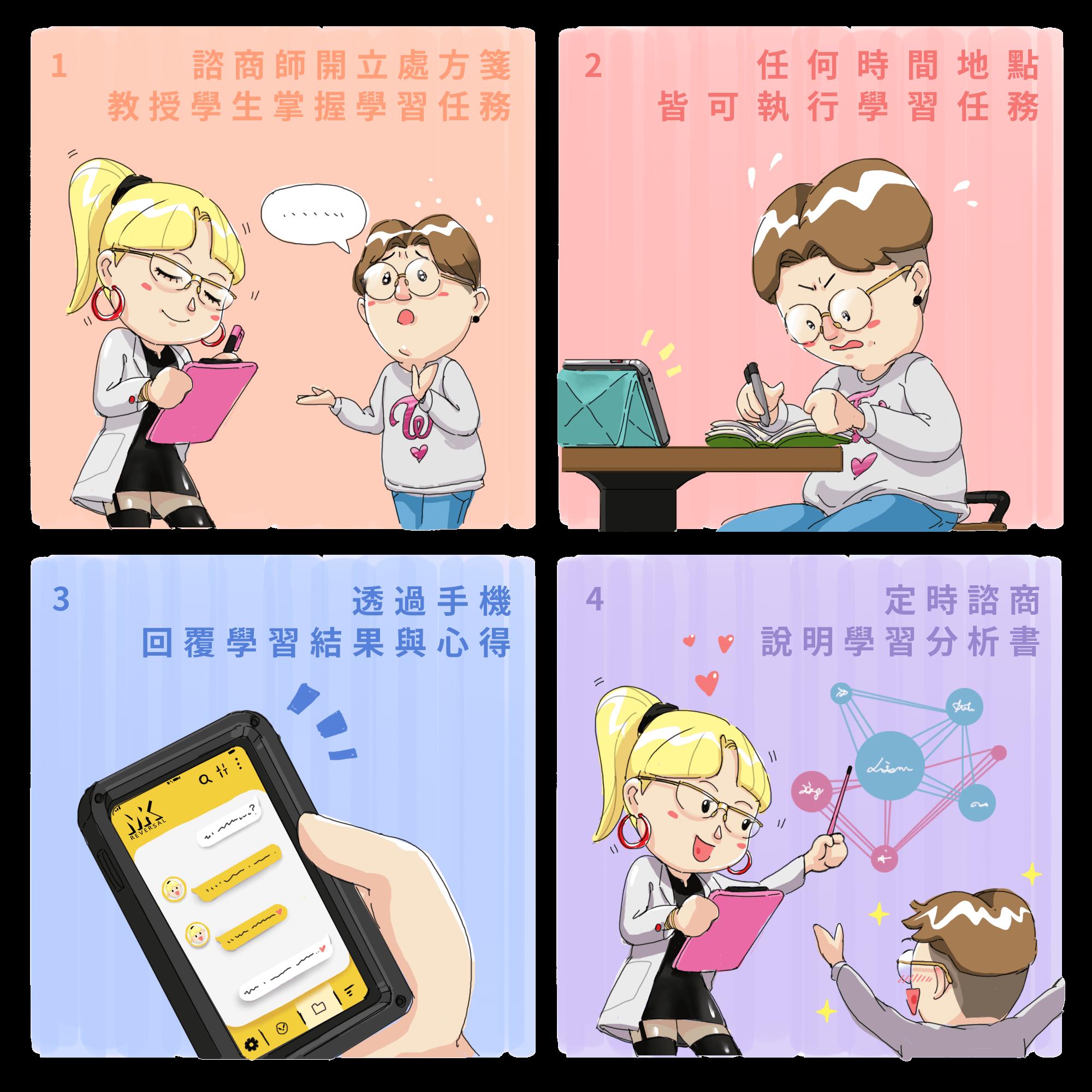 MK反轉外語語言學習過程